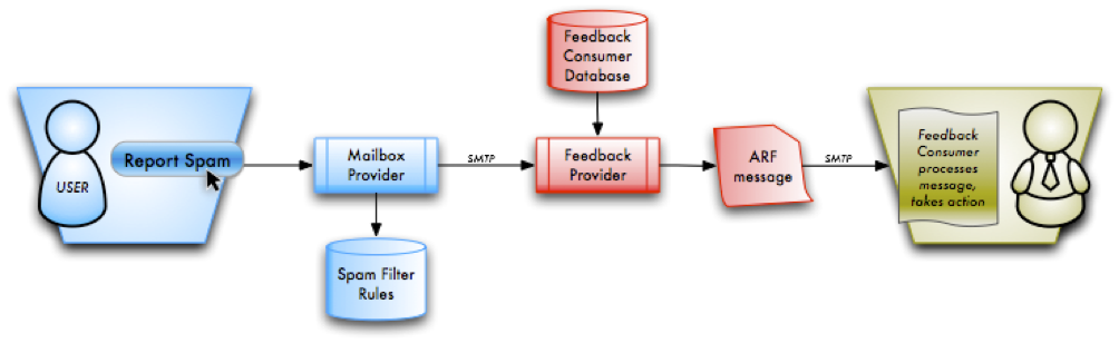 How Feedback Loops Work